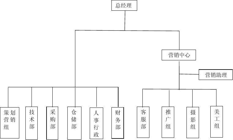 人事架构_电子商务企业人事组织架构图