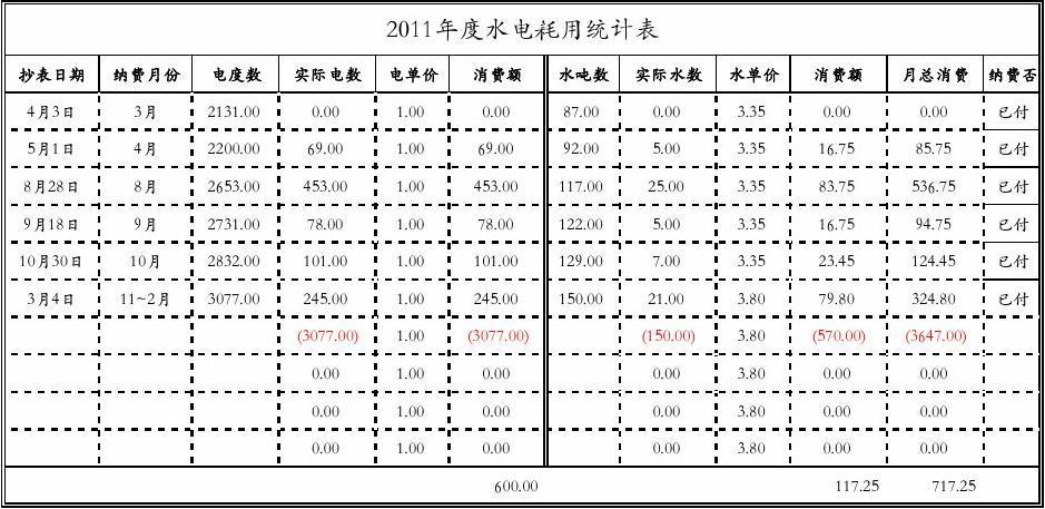 水电费统计表