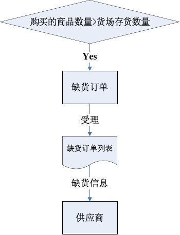 电子商务B2B 缺货订单处理流程图