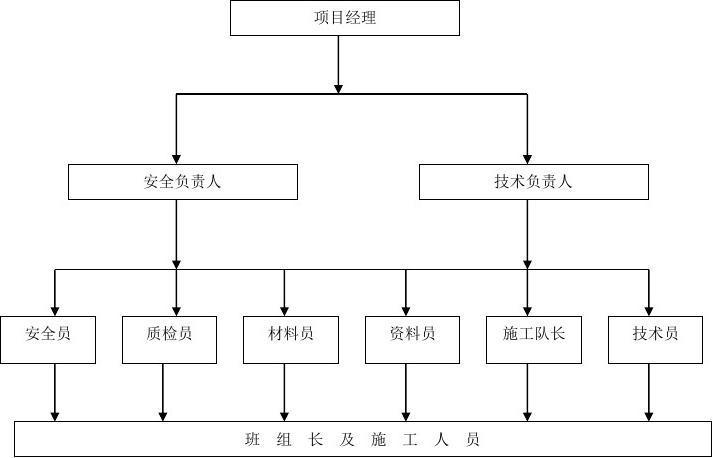 项目管理组织机构及分工  2, 项目管理人员分工职责 (1)项目经理:贯彻图片