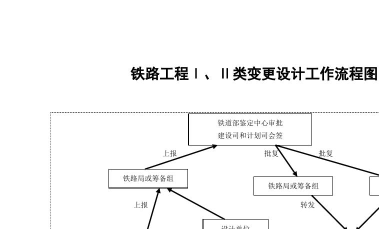 工程铁路III类变更设计工作流程图机械v工程倒圆图片