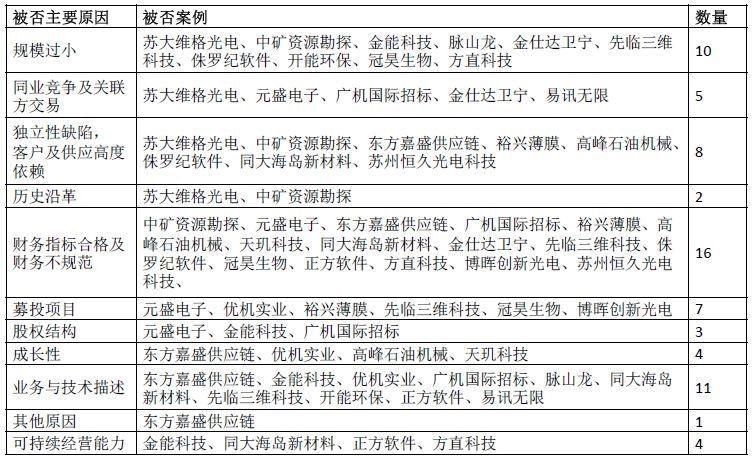 2010年IPO夏草质疑文集