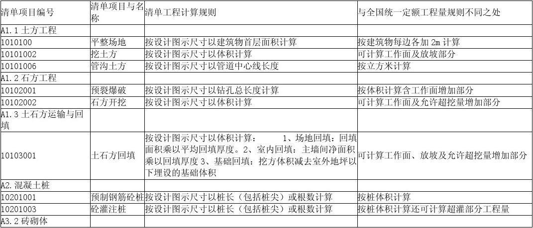 2008工程量清单与定额计算规则不同之处Microsoft Word 文档