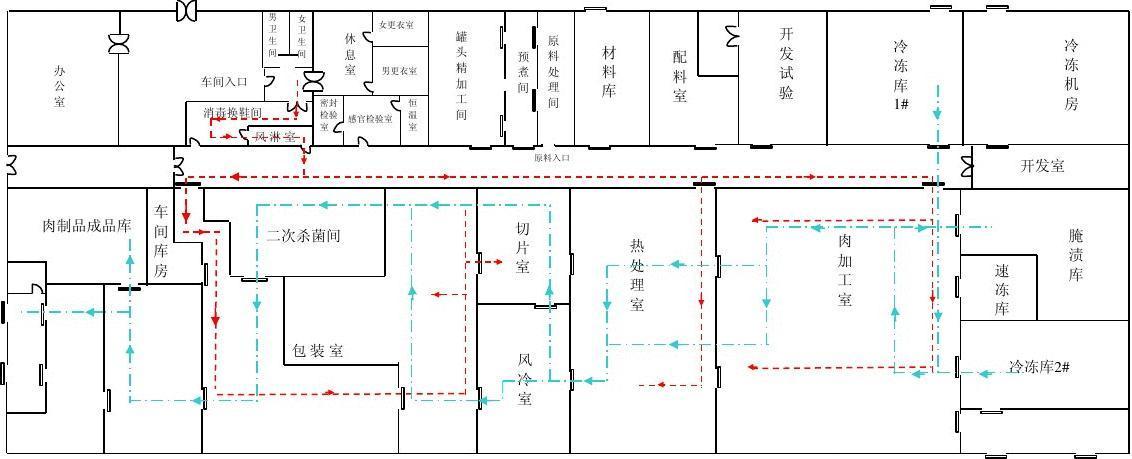 车间平面图(人流、物流、水流、防虫、防鼠、设备布局)