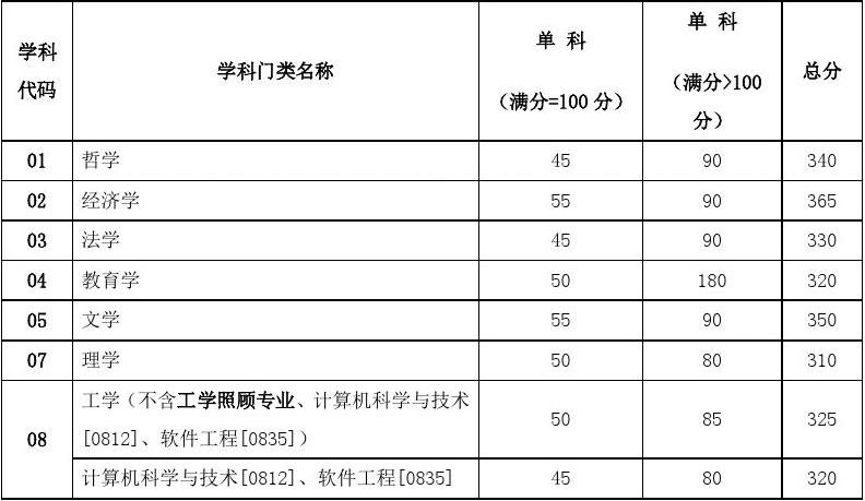 2014年天津大学建筑工程学院博士入学考试 水利工程等科目 面试大纲 考博指导答案
