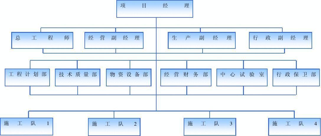 现场组织机构框图图片