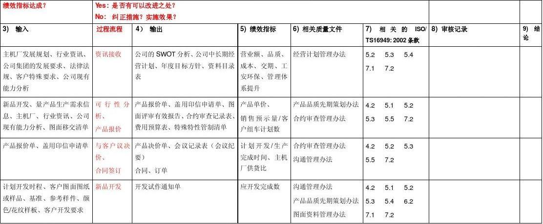 TS过程审核表