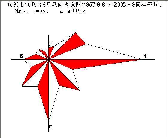 风向玫瑰图的制作原理和应用