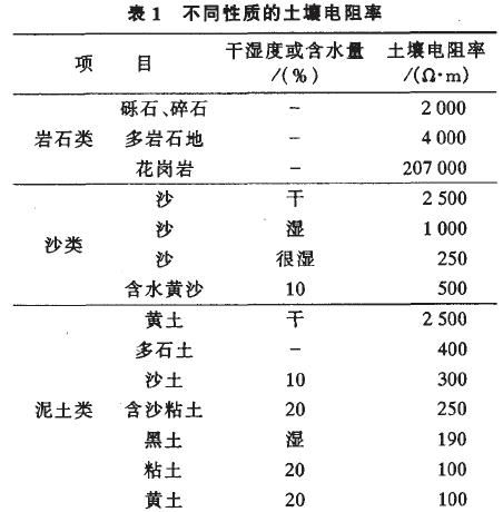 防雷土壤电阻率见表