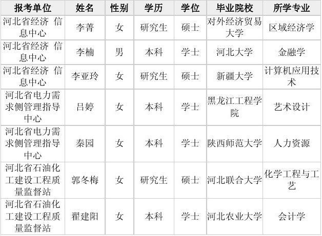 河北省发展和改革委员会所属事业单位2014年公开招聘工作人员拟聘人员公示