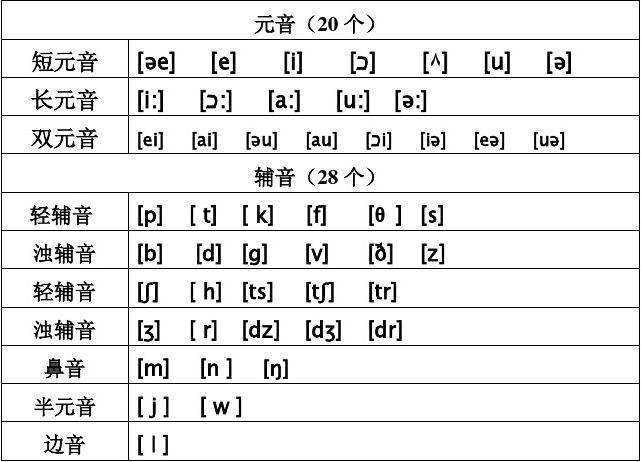 英语音标及字母组合对照