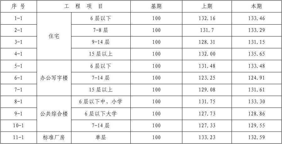 武汉市2017年第3季度建筑工程造价指数_word