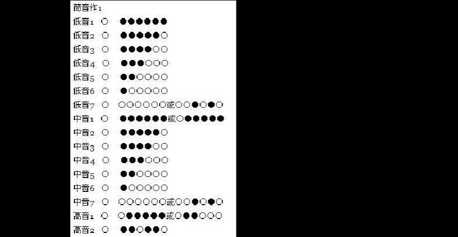 当前第1页) 你可能喜欢 二胡简谱 笛子教程 古筝演奏 笛子指法表 笛子图片