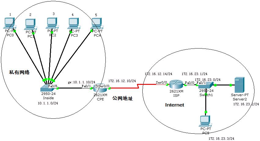 内网访问internet静态nat