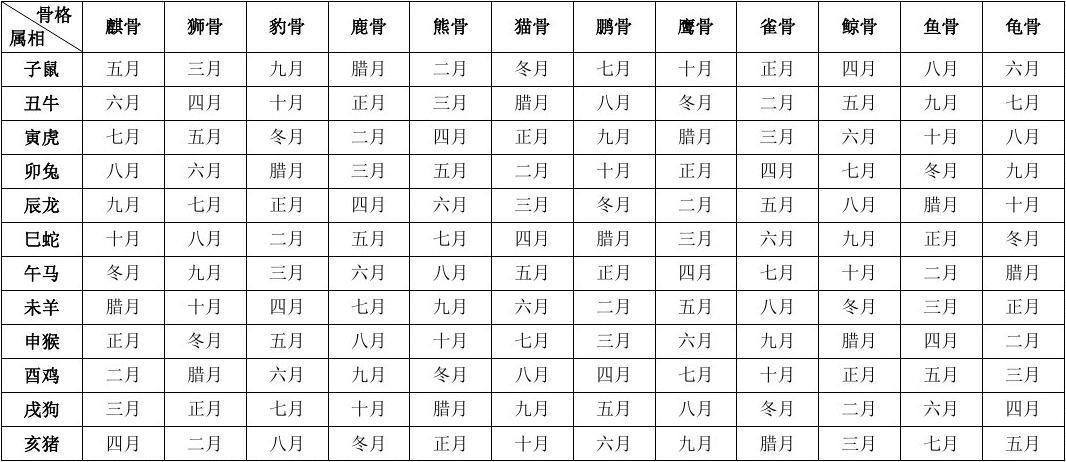 十二生肖农历出生月份骨相表图片