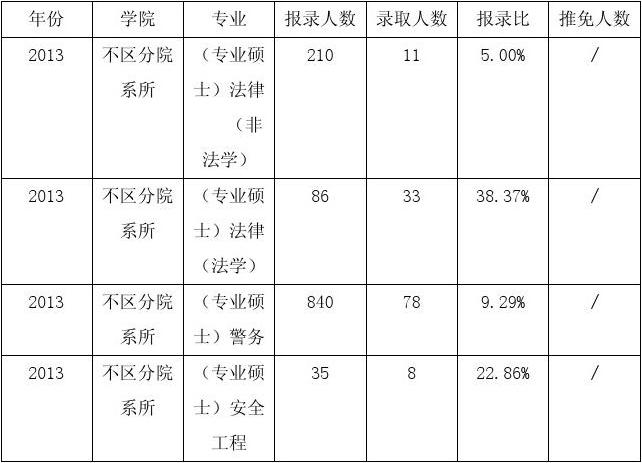 2016年中国人民公安大学法学考研招生人数及