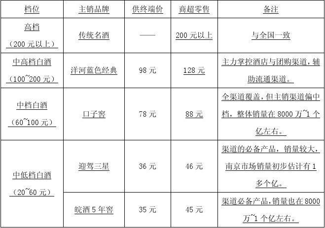 南京市场调研报告与市场启动方案建议书