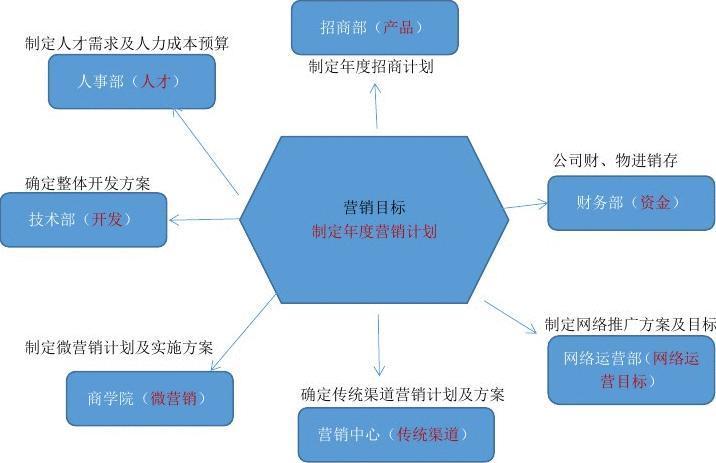 人事流程_免费文档 所有分类 电商企业流程图  客服工作流程,及人事入职,产品