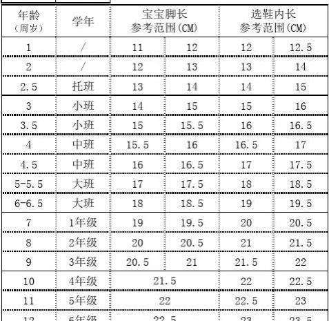 1-12岁儿童脚长、鞋内长、鞋码参考表