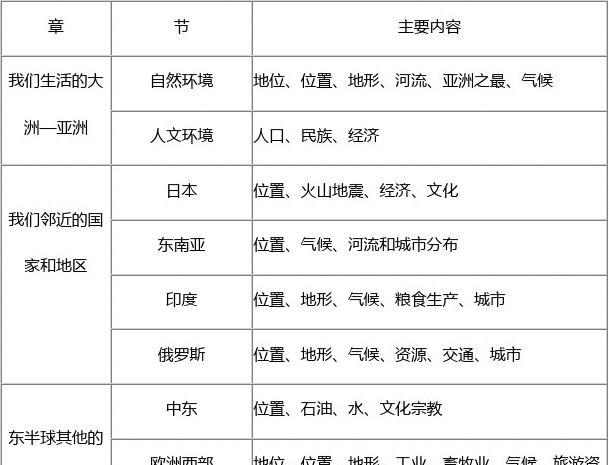 无忧初中总结比赛歌女教育年级地初一初中文档知识点所有七下册中文分类适合地理生政史唱的图片