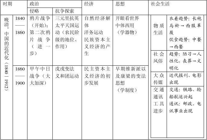 中国近现代史课件_高三总复习:晚清(1840——1912年):中国近代化的转身答案_word ...