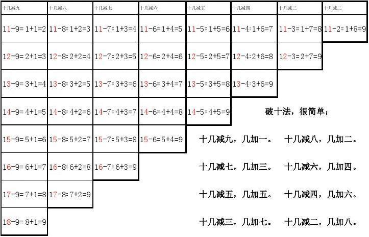 破十法-凑十法口诀及加法算式表图片