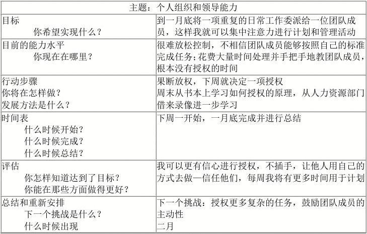 (电大)个人与团队管理形成性考核册参考答案