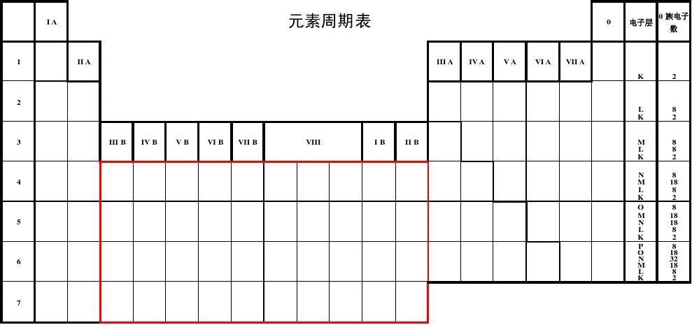 元素周期表(空表)
