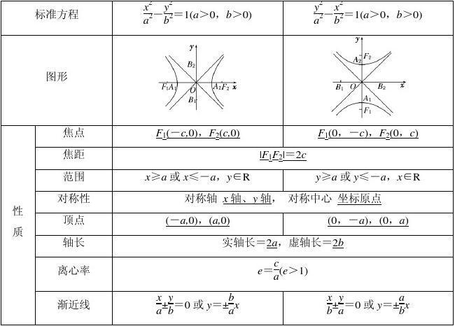 3.2.1双曲线的简单几何性质