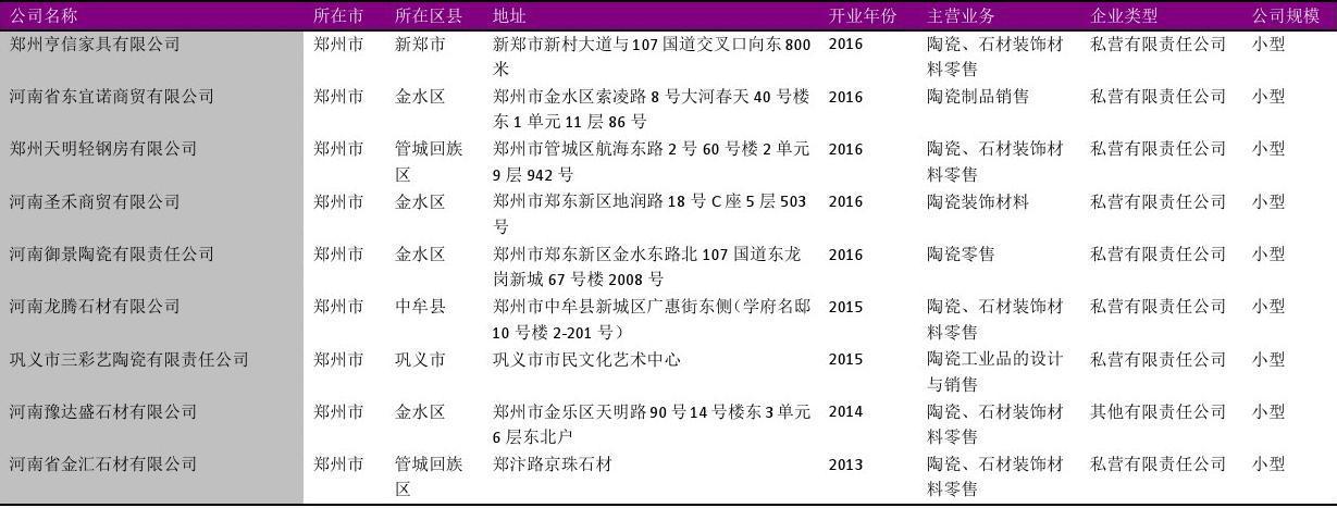郑州市陶瓷石材装饰材料销售公司名录2018版184家