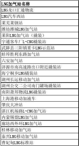 新奥LNG加气站-教程_word文档在线阅读与下副本上色绘指图片