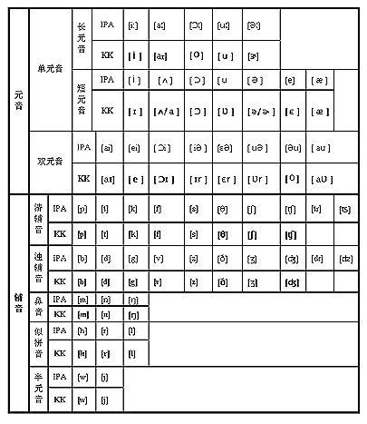 英语国际音标和kk音标最大的差异在于元音图片