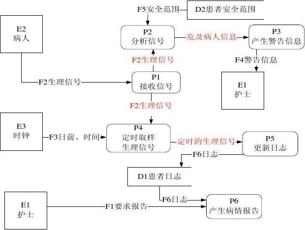 软件工程导论(张海藩)习题解