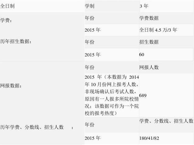 2015年沈阳工业大学 mpacc学费,分数线,招生人数
