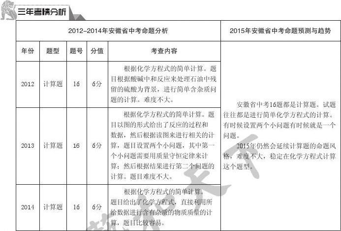 专题网计算分类文档教育中考2015年所有安徽初中试题中考题(安徽英文初中化学图片