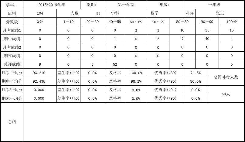 单科成绩分析表(第1次月考-期中考试-第2次月考-期末考试)答案