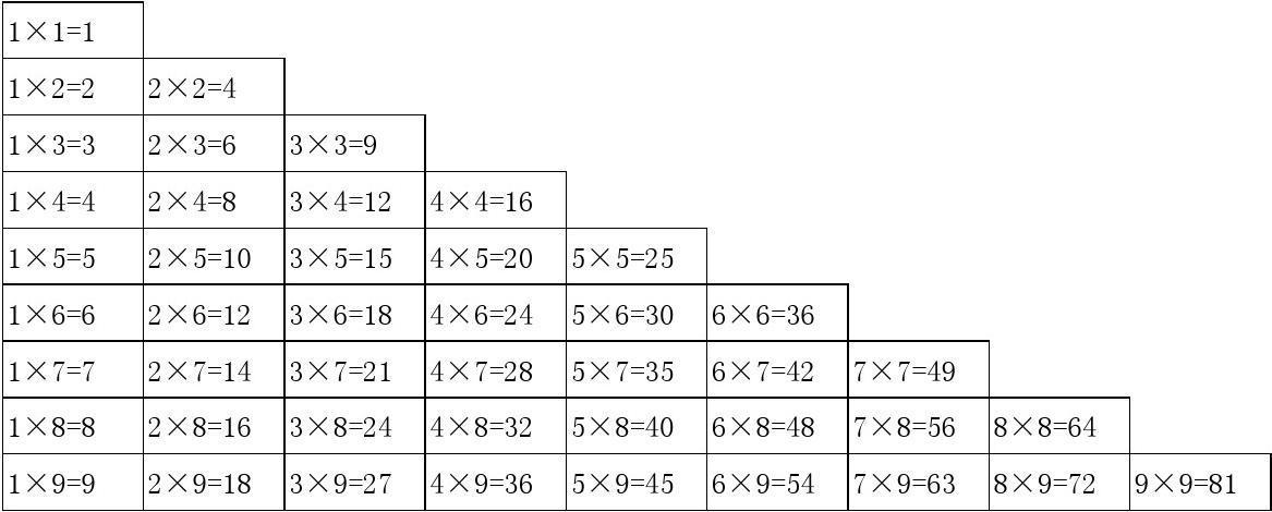 九九乘法口诀表(大小写打印版)