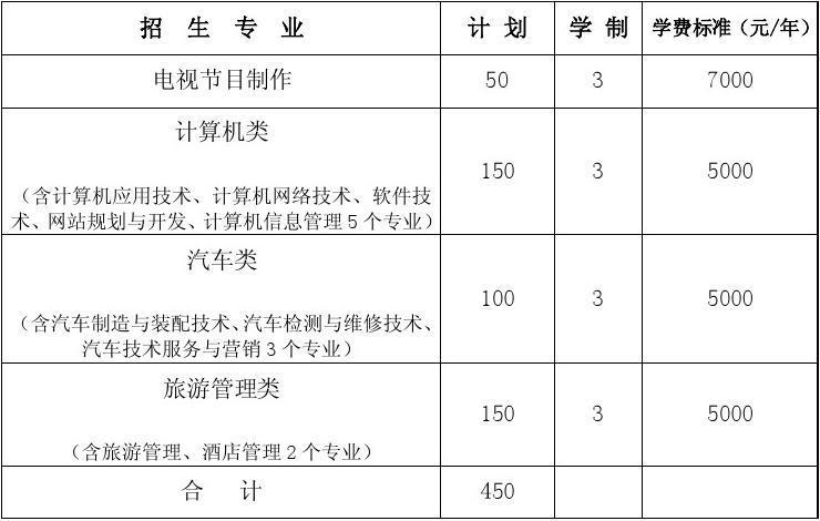 保定职业技术学院2013年单独考试招生专业及招生计划