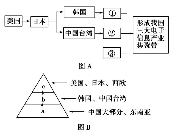 最新-2018课时高中第1章第四节第2高中产业地理北京市那些图片