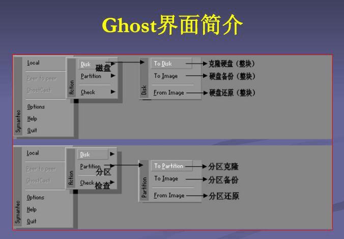 ghost系统备份还原 硬盘对拷 图解教程