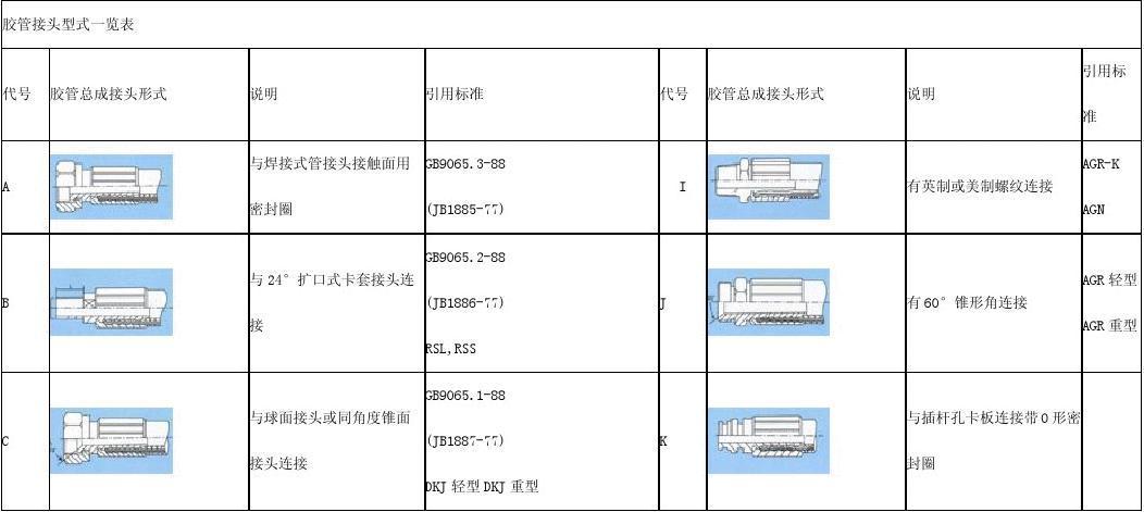 各种高压胶管总成的接头