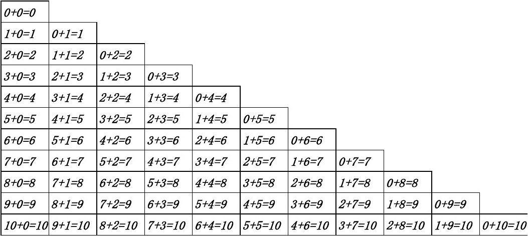 0-10以内加减法口诀表