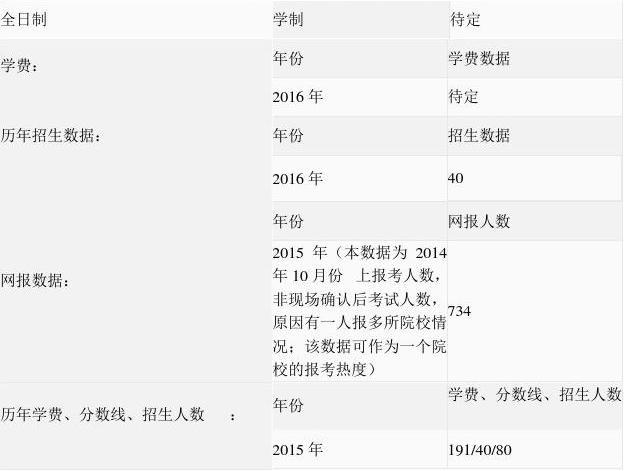 2016年河南大学会计专硕学费、分数线、招生
