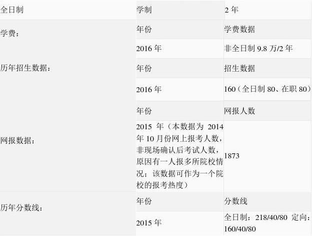 2016年中南财大会计专硕(mpacc)报录比