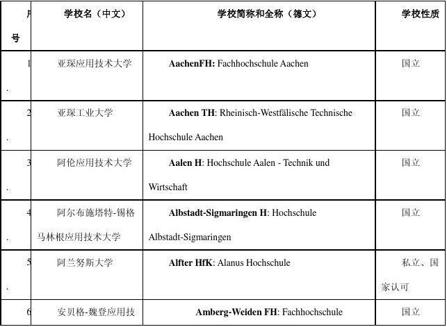 德国大学名单(留学德国必看)