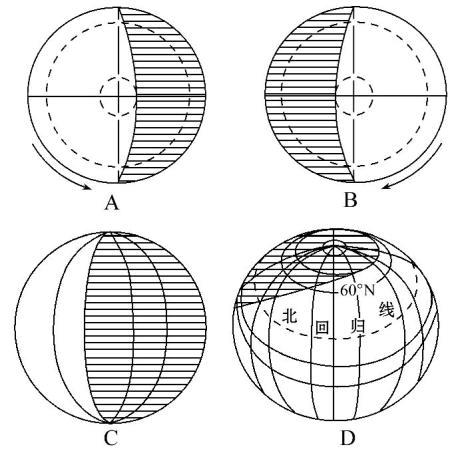 昼夜高中第一章地理地球1.3.3行星高中和正午导读物理长短重点中学图片