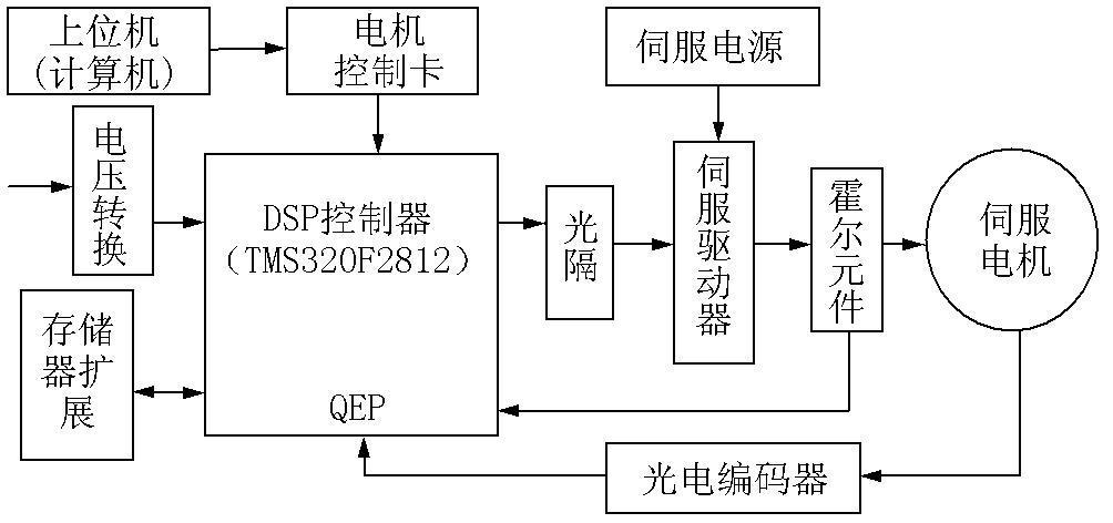 基于DSP的交流伺服电机控制系统的研究