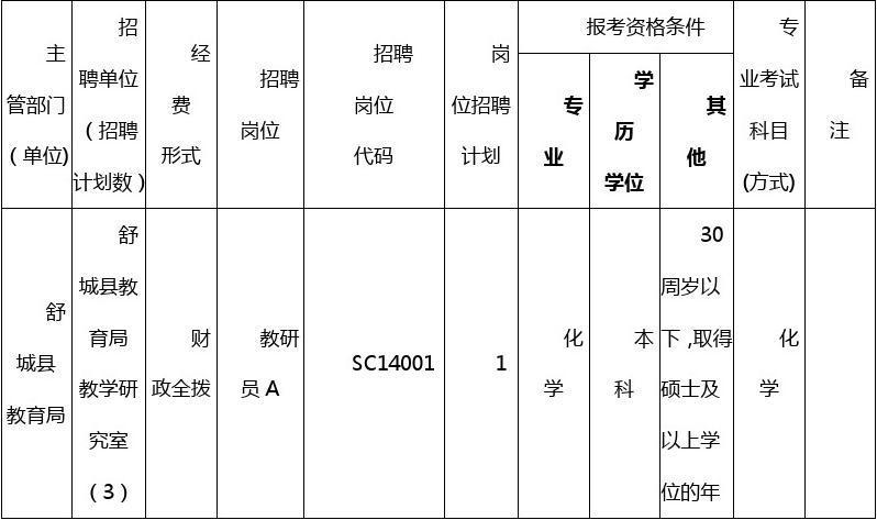 2014年安徽六安舒城县事业单位招考职位表