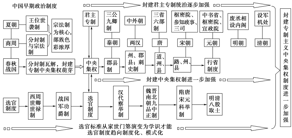 2018高考历史一轮复习专题1古代中国的政治制度专题高效整合人民版
