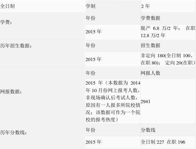 2015年中央财经大学会计硕士学费_word文档在